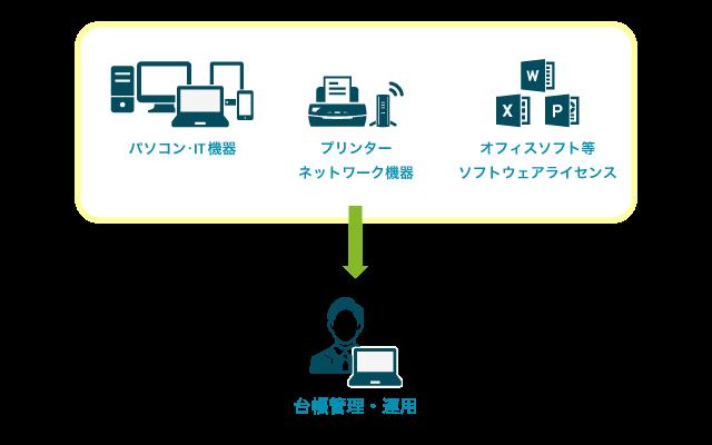 IT資産棚卸し支援