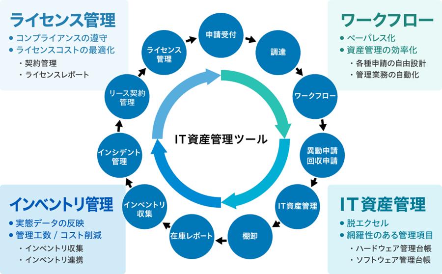 IT資産を網羅するライフサイクル管理支援ツール