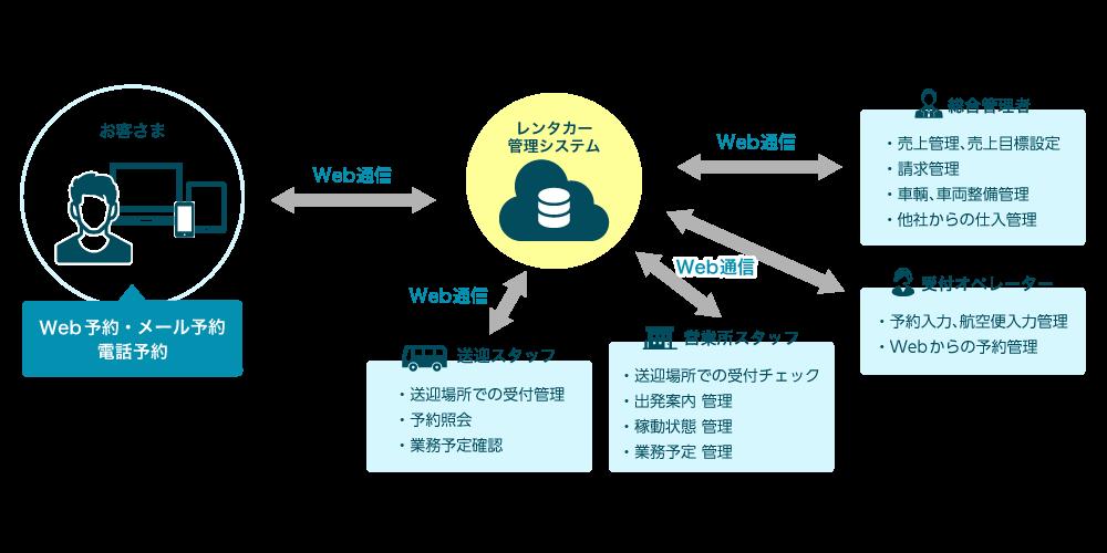 レンタカー管理システム イメージ