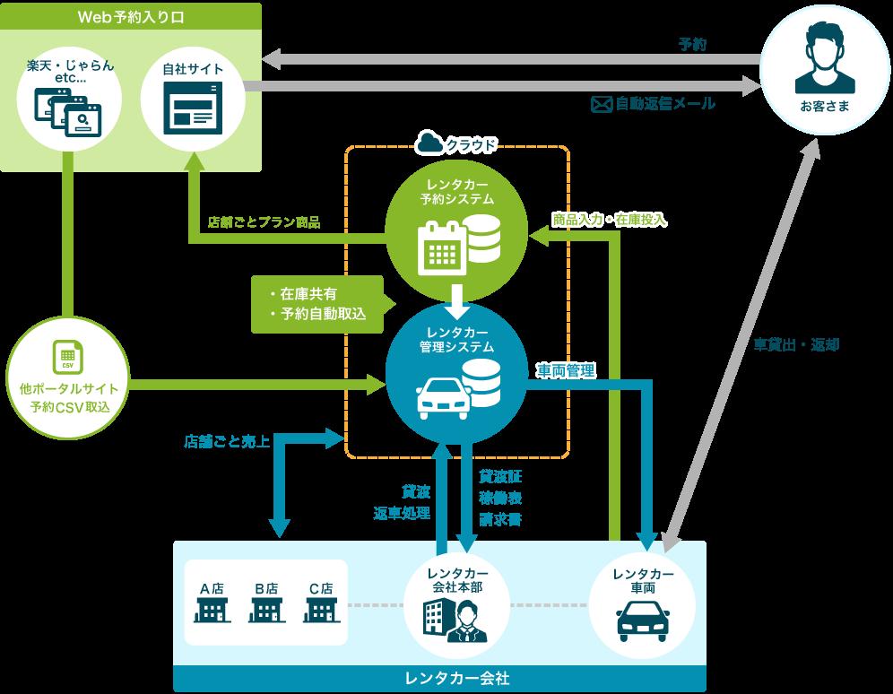 レンタカー予約システム・車両管理システム パッケージ
