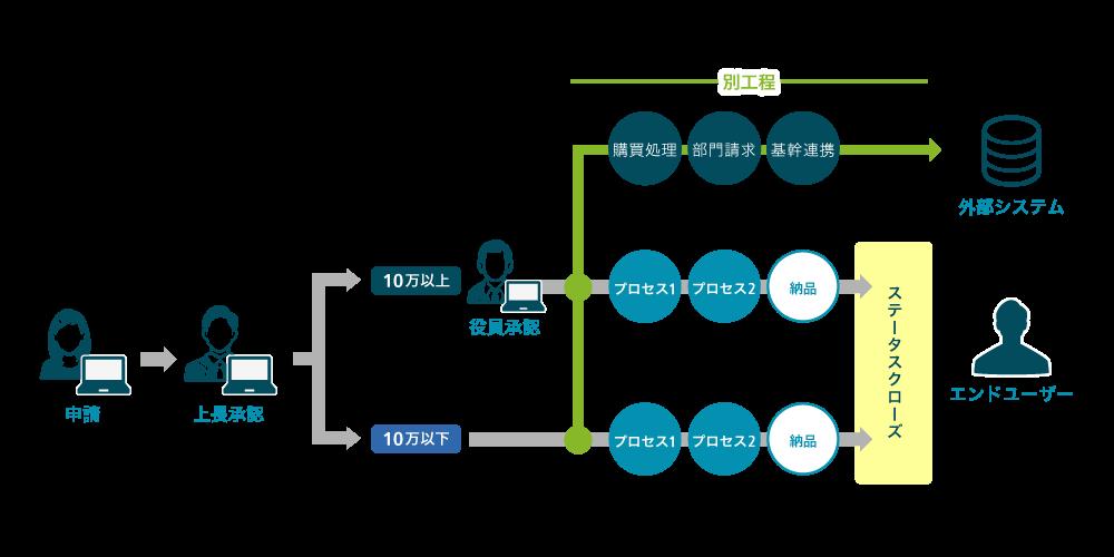 申請・購買・業務プロセスを自動化するワークフローツール