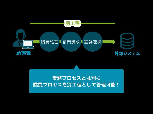 サイト運営でこんな購買の業務フローに合わせて購買実績を別管理。購買処理の工程管理を実現しました