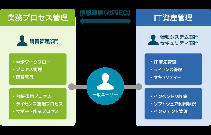 業務プロセス管理ツールと組合せることで、運用業務を幅広く支援します。